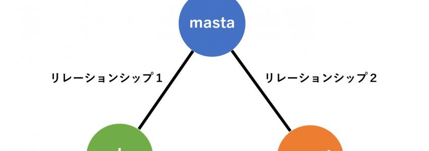 エクセル (vr.2016) – ピボットテーブル – メジャー (カラム) 計算