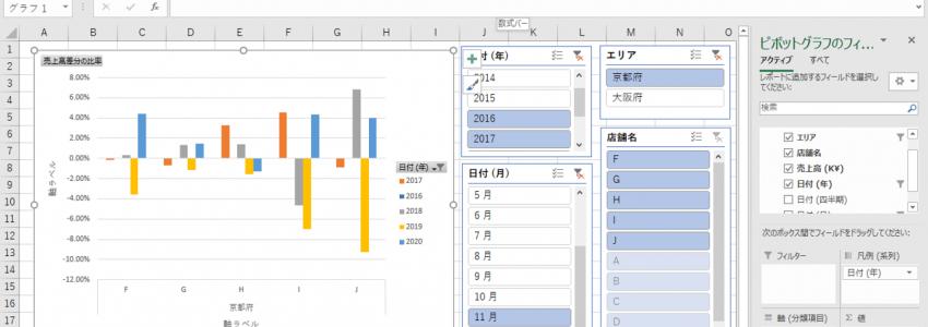 レポーティングを目的としたデータ編集・分析から、ディスカッションを目的としたデータ編集・分析へ