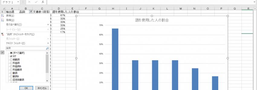 KH coder (テキストマイニング) – データ出力 – 抽出語リスト
