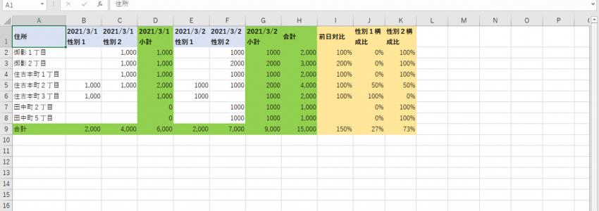 エクセル – データ – クロス集計形式・列指向形式