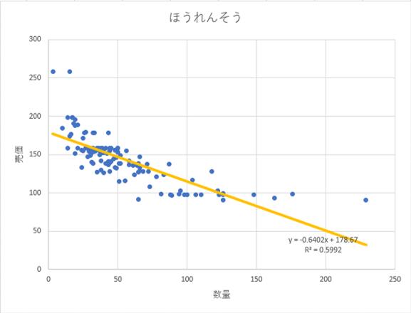 商品別データ 見える化(エクセル編)