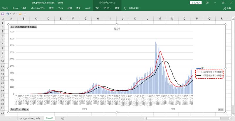エクセル – ピボットグラフ – 移動平均線